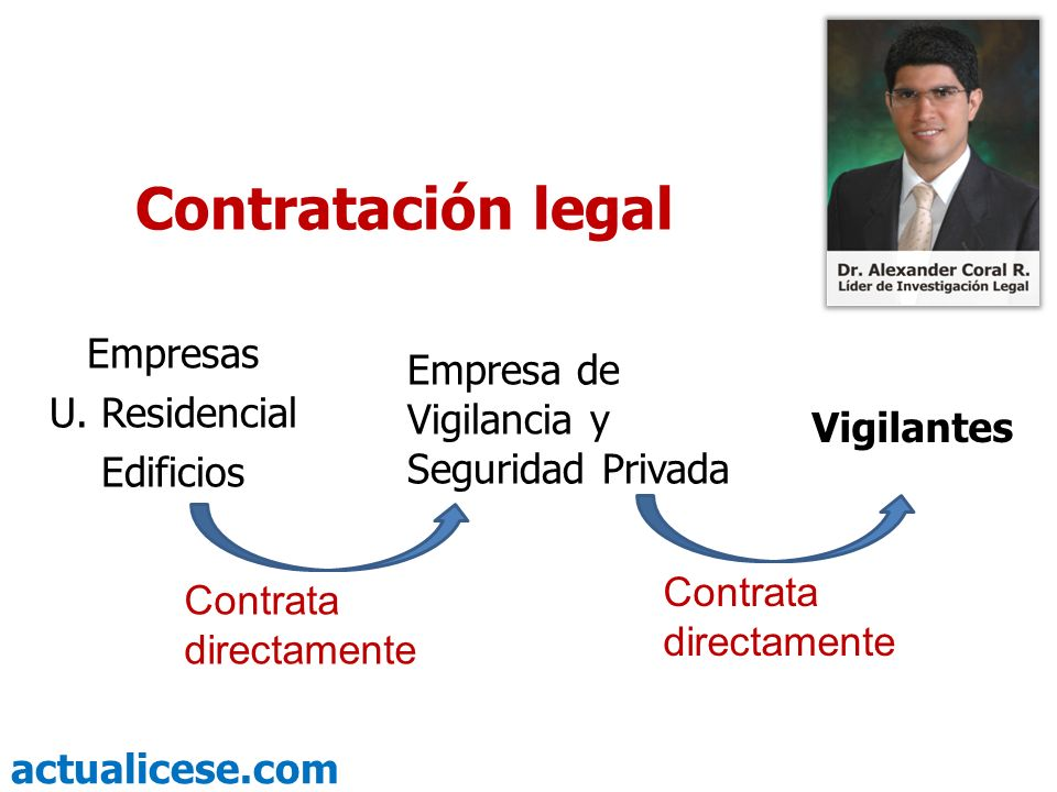 Contratación legal Empresas Empresa de Vigilancia y Seguridad Privada
