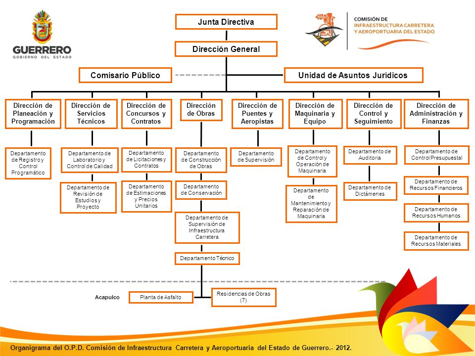 Principal Junta Directiva Dirección General Comisario Público