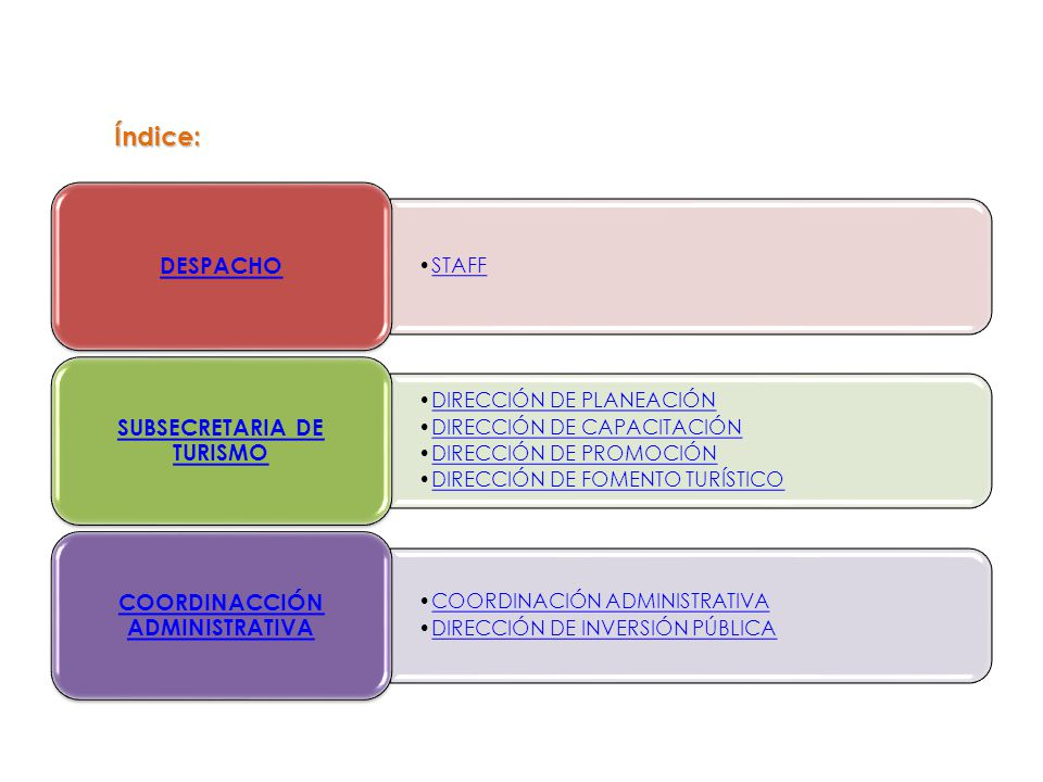 SUBSECRETARIA DE TURISMO COORDINACCIÓN ADMINISTRATIVA