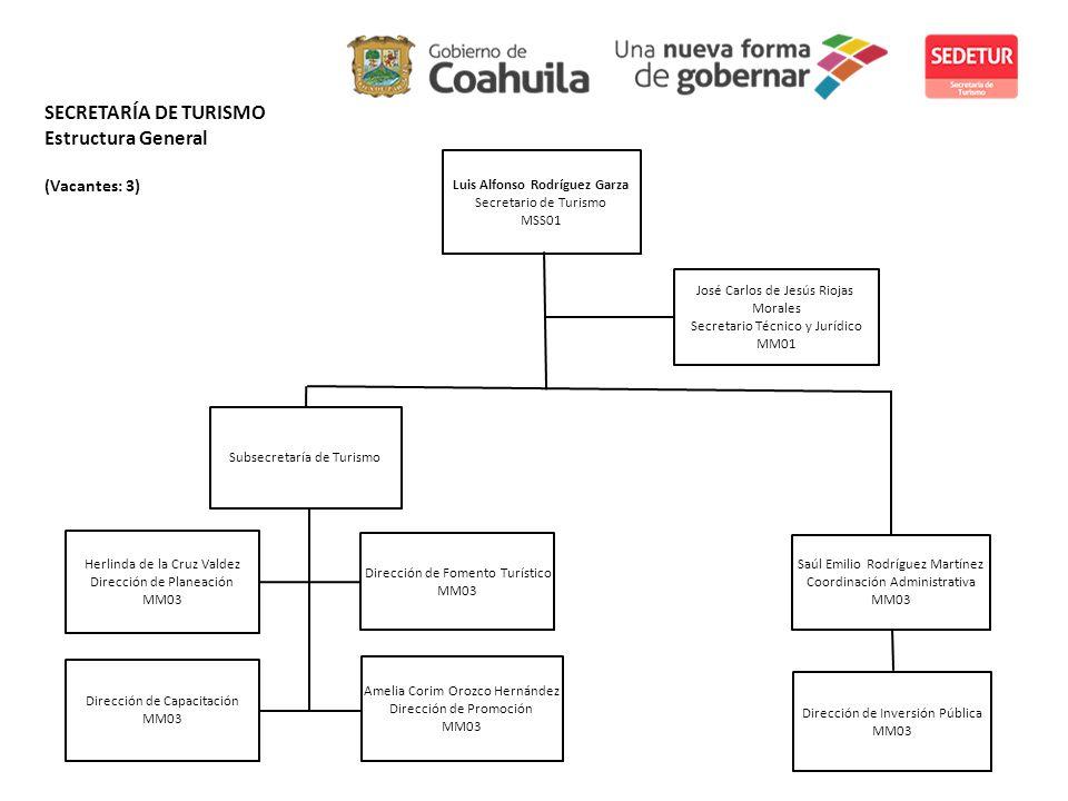 SECRETARÍA DE TURISMO Estructura General (Vacantes: 3)