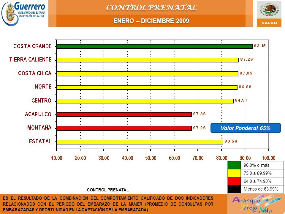 CONTROL PRENATAL ENERO – DICIEMBRE 2009 CONTROL PRENATAL