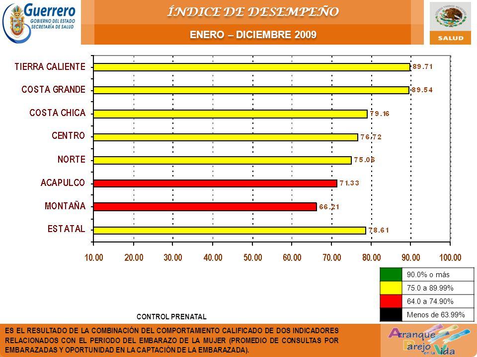 ÍNDICE DE DESEMPEÑO ENERO – DICIEMBRE 2009 CONTROL PRENATAL