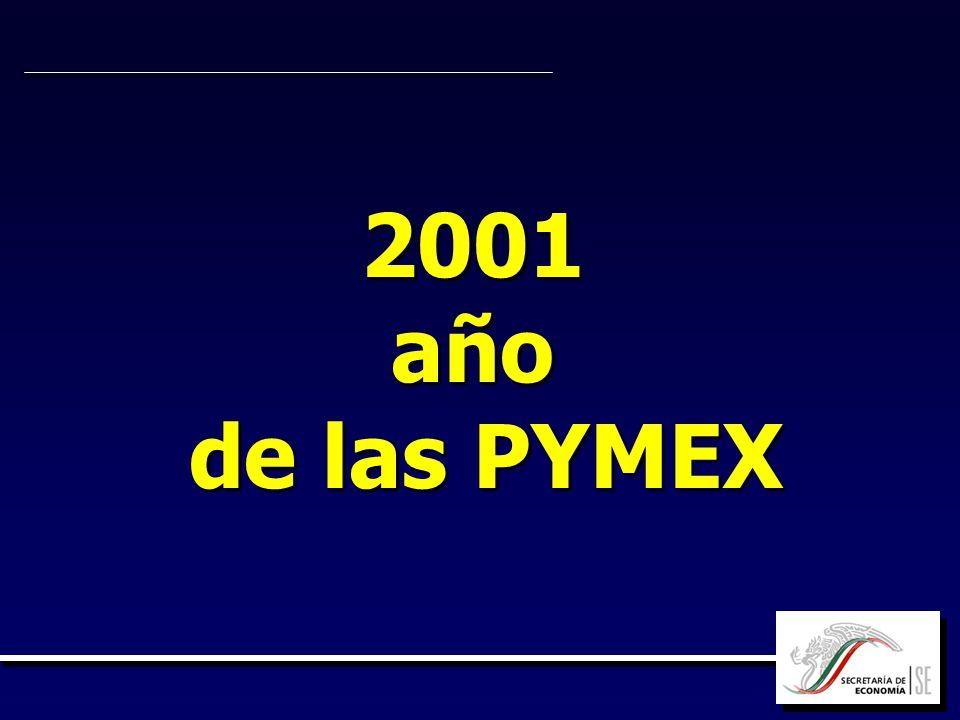 2001 año de las PYMEX