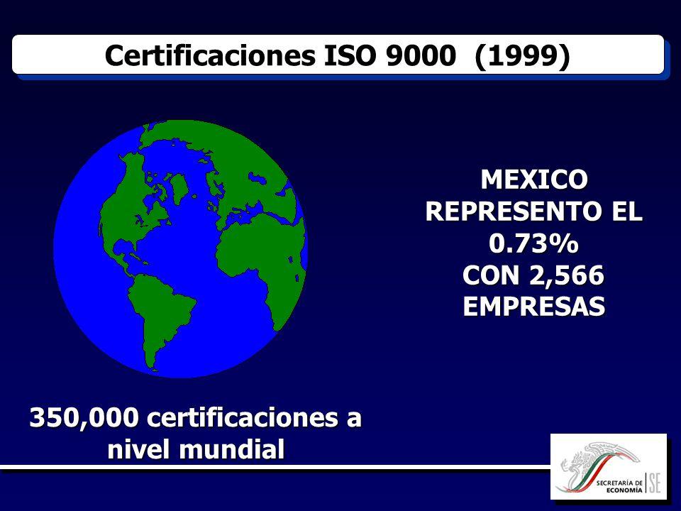 Certificaciones ISO 9000 (1999)