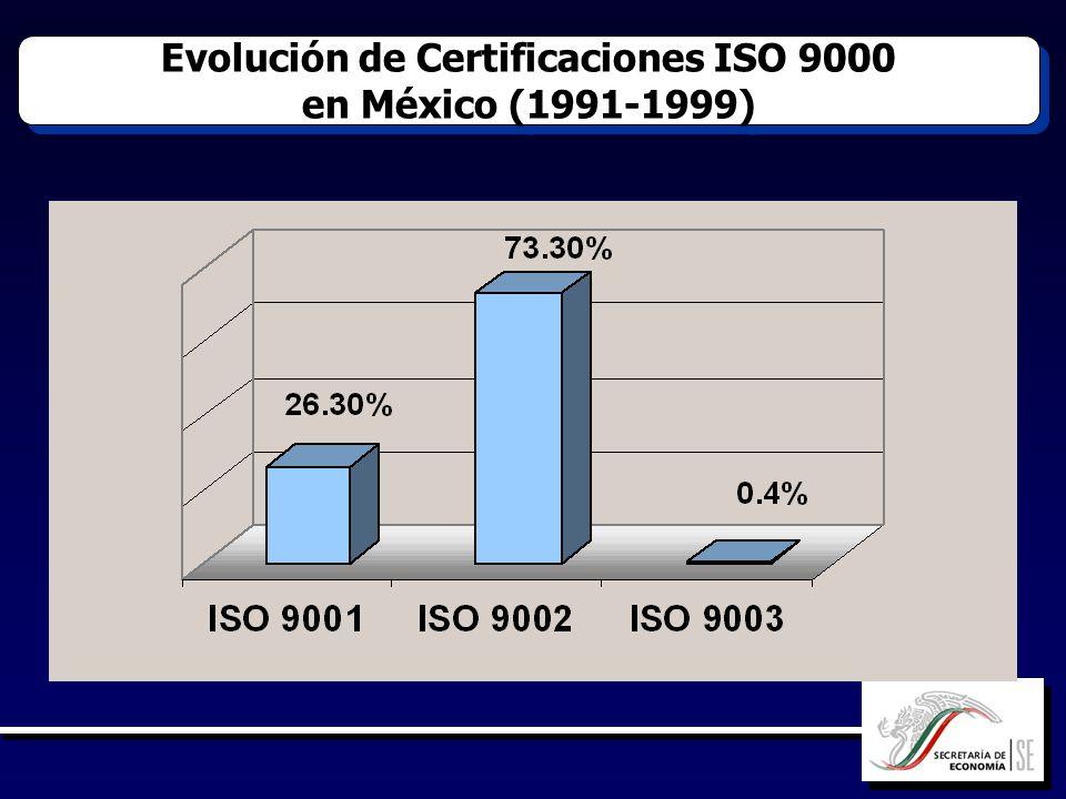 Evolución de Certificaciones ISO 9000