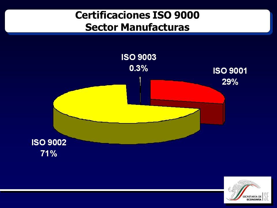 Certificaciones ISO 9000 Sector Manufacturas