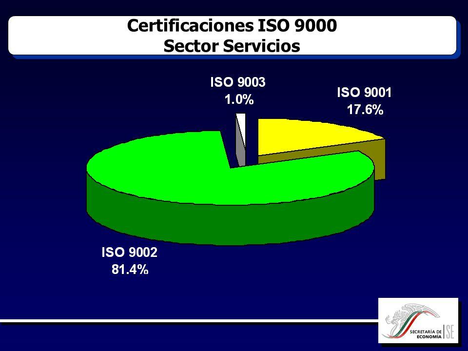 Certificaciones ISO 9000 Sector Servicios