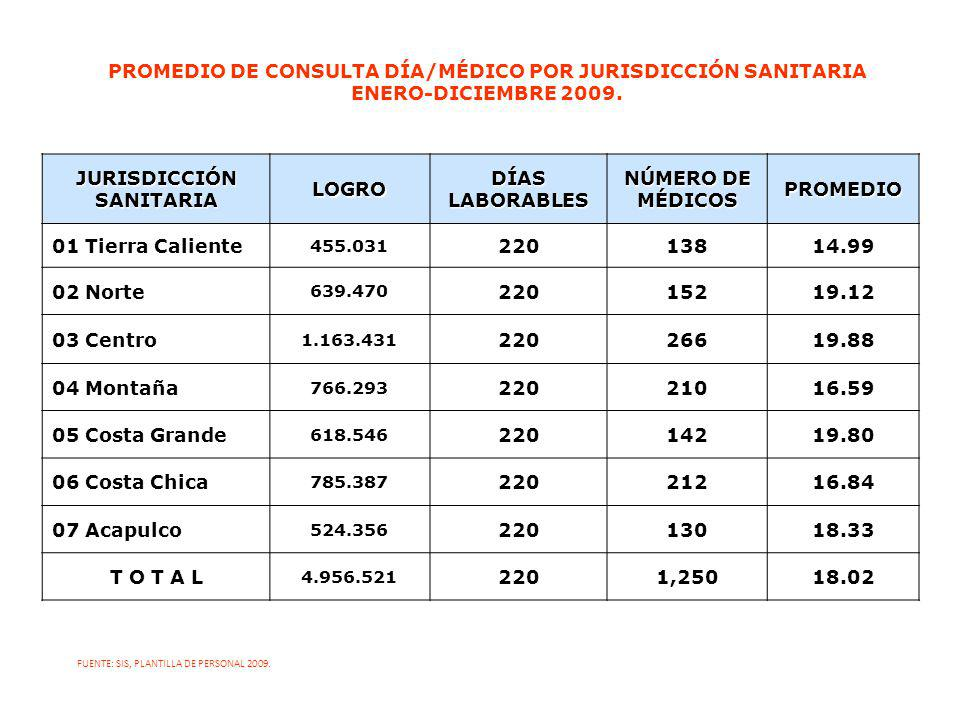 PROMEDIO DE CONSULTA DÍA/MÉDICO POR JURISDICCIÓN SANITARIA