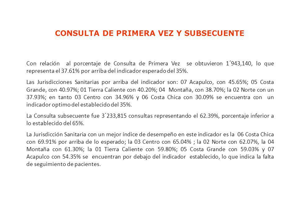 CONSULTA DE PRIMERA VEZ Y SUBSECUENTE