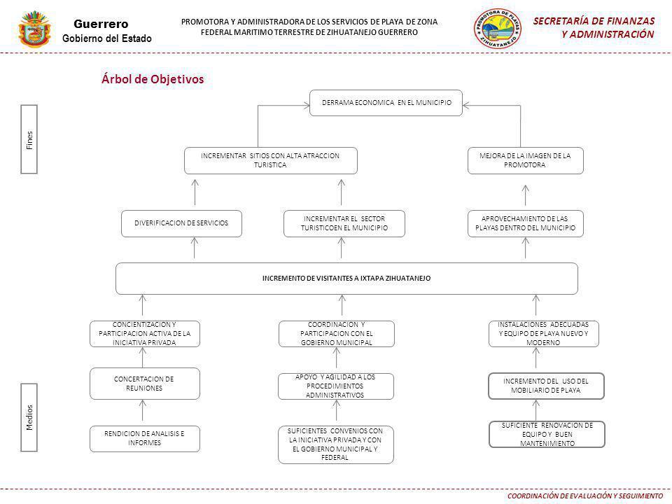Árbol de Objetivos SECRETARÍA DE FINANZAS Guerrero Y ADMINISTRACIÓN