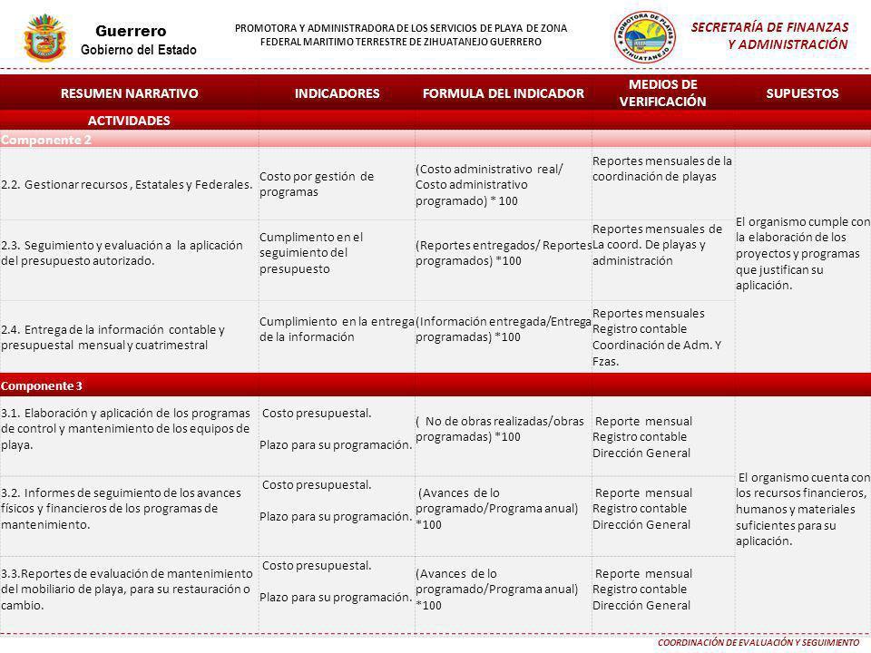 MEDIOS DE VERIFICACIÓN COORDINACIÓN DE EVALUACIÓN Y SEGUIMIENTO
