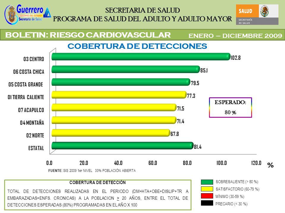 COBERTURA DE DETECCIÓN
