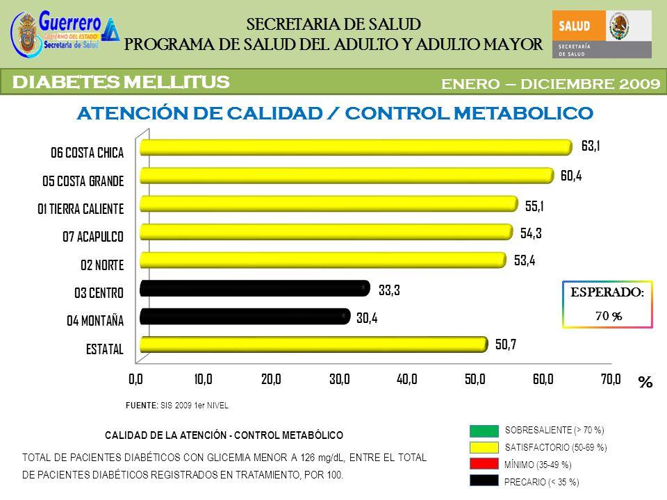 CALIDAD DE LA ATENCIÓN - CONTROL METABÓLICO