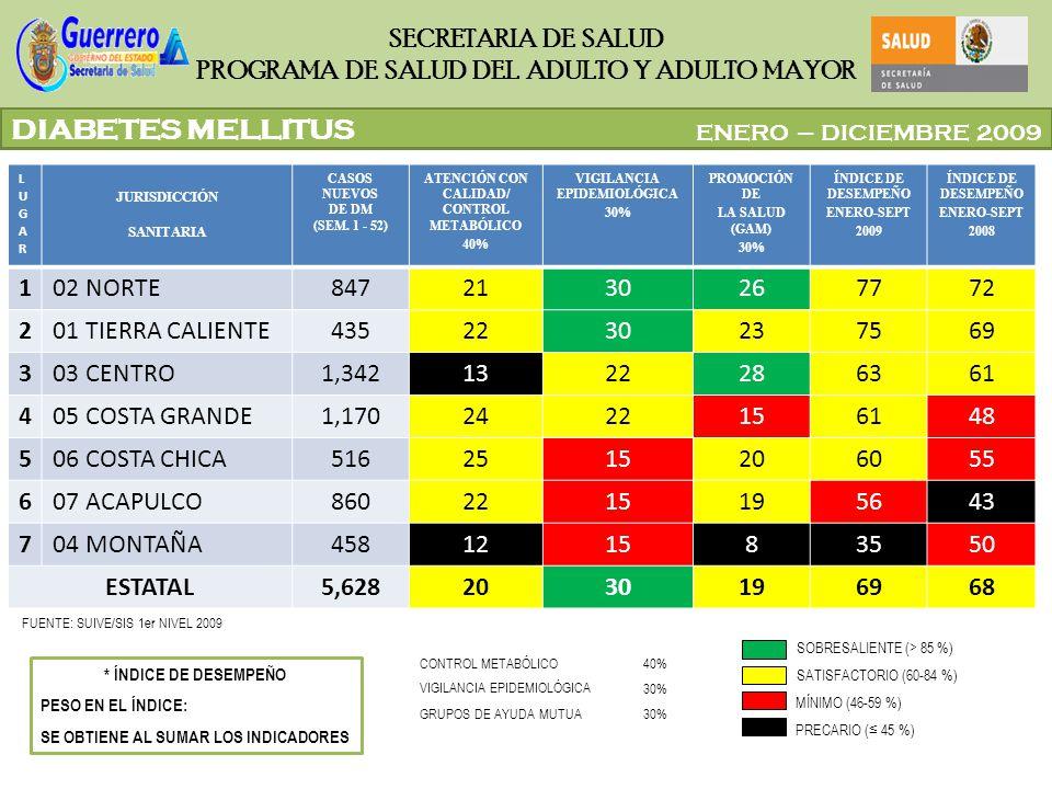 ATENCIÓN CON CALIDAD/ CONTROL METABÓLICO VIGILANCIA EPIDEMIOLÓGICA