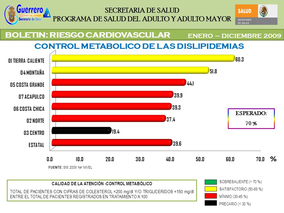 CALIDAD DE LA ATENCIÓN -CONTROL METABÓLICO