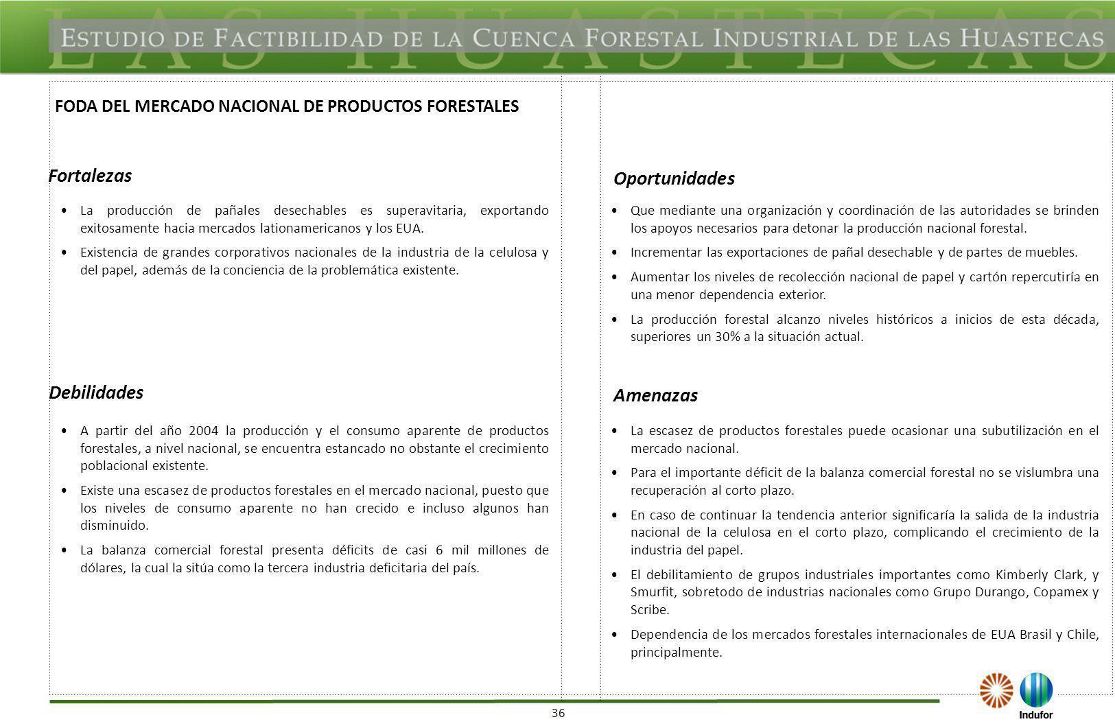 FODA DEL MERCADO INTERNACIONAL DE PRODUCTOS FORESTALES