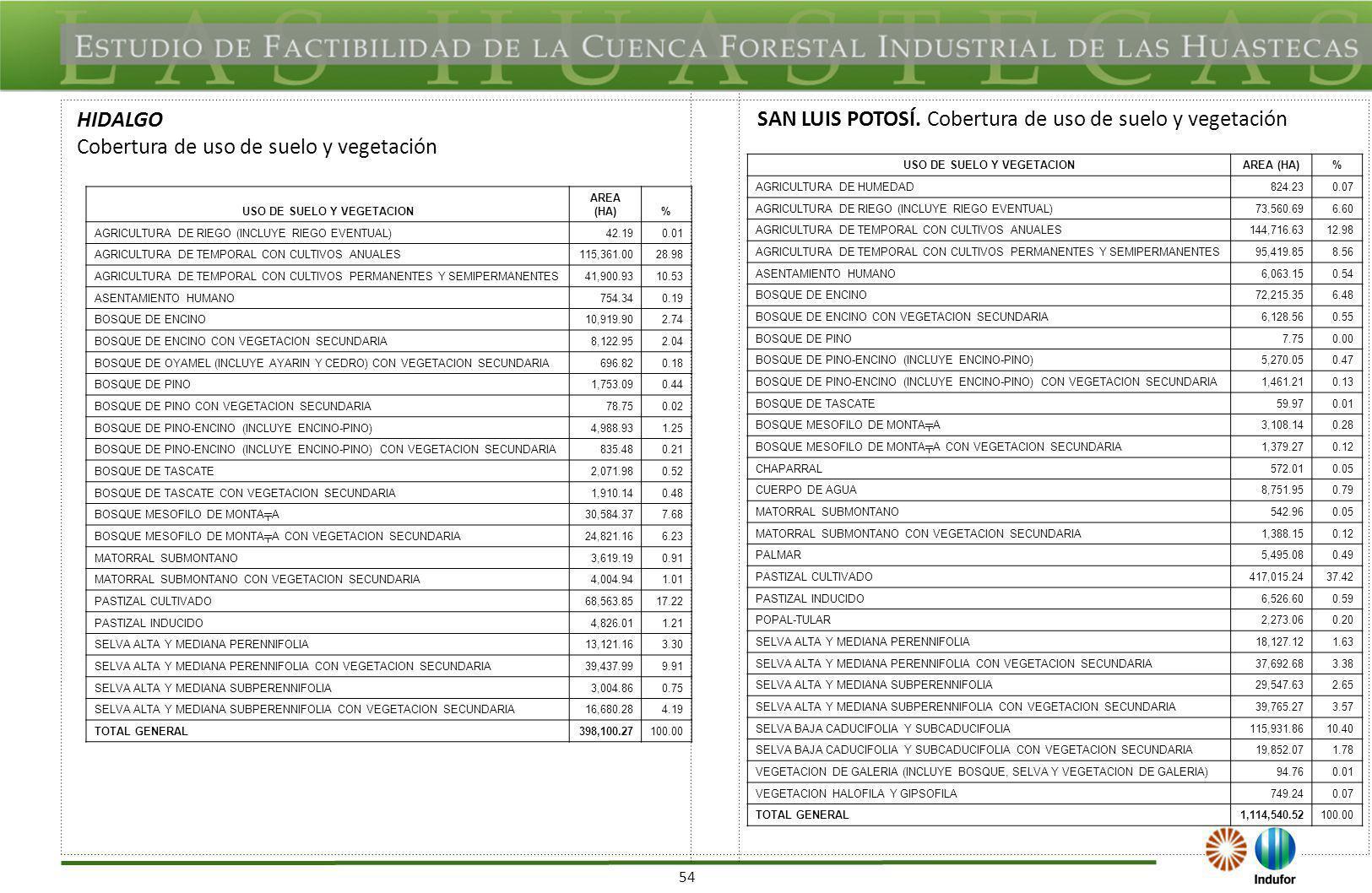 USO DE SUELO Y VEGETACION USO DE SUELO Y VEGETACION