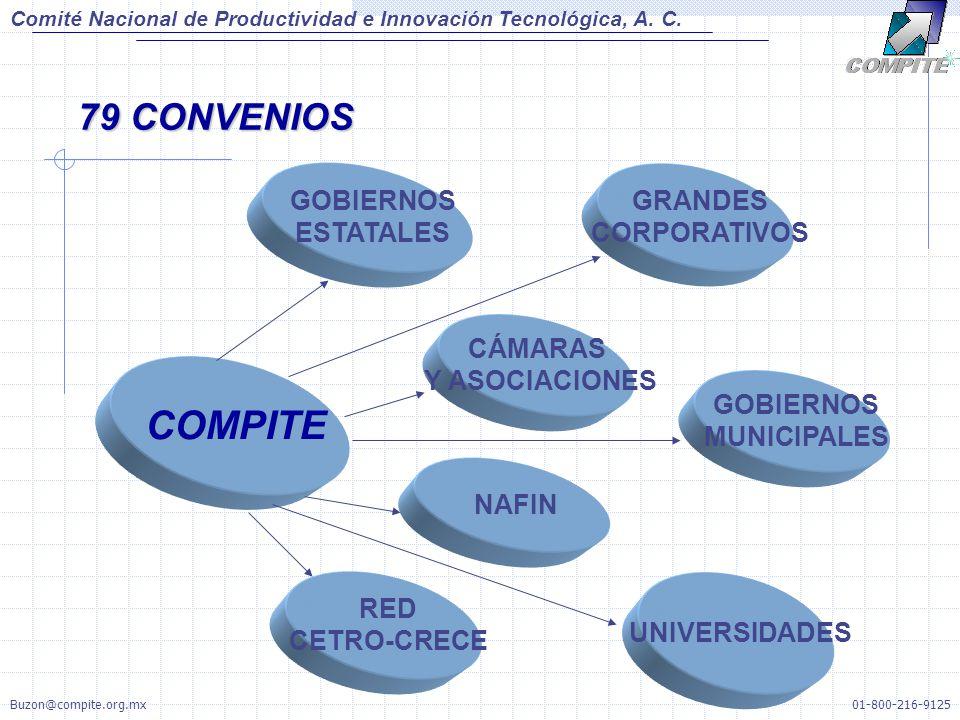 COMPITE 79 CONVENIOS GOBIERNOS ESTATALES GRANDES CORPORATIVOS CÁMARAS