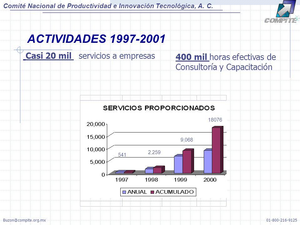 ACTIVIDADES 1997-2001 Casi 20 mil servicios a empresas