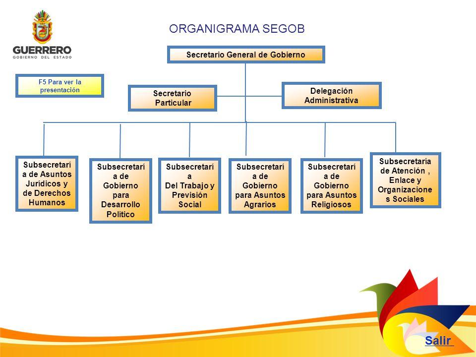 ORGANIGRAMA SEGOB Salir Secretario General de Gobierno Secretario