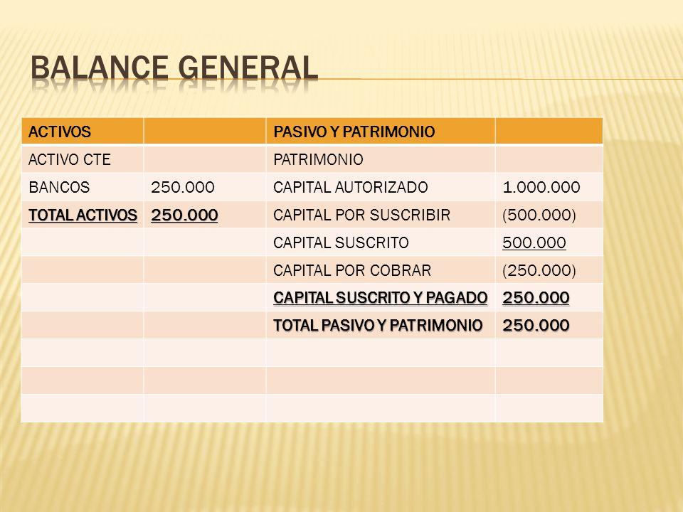 BALANCE GENERAL ACTIVOS PASIVO Y PATRIMONIO ACTIVO CTE PATRIMONIO