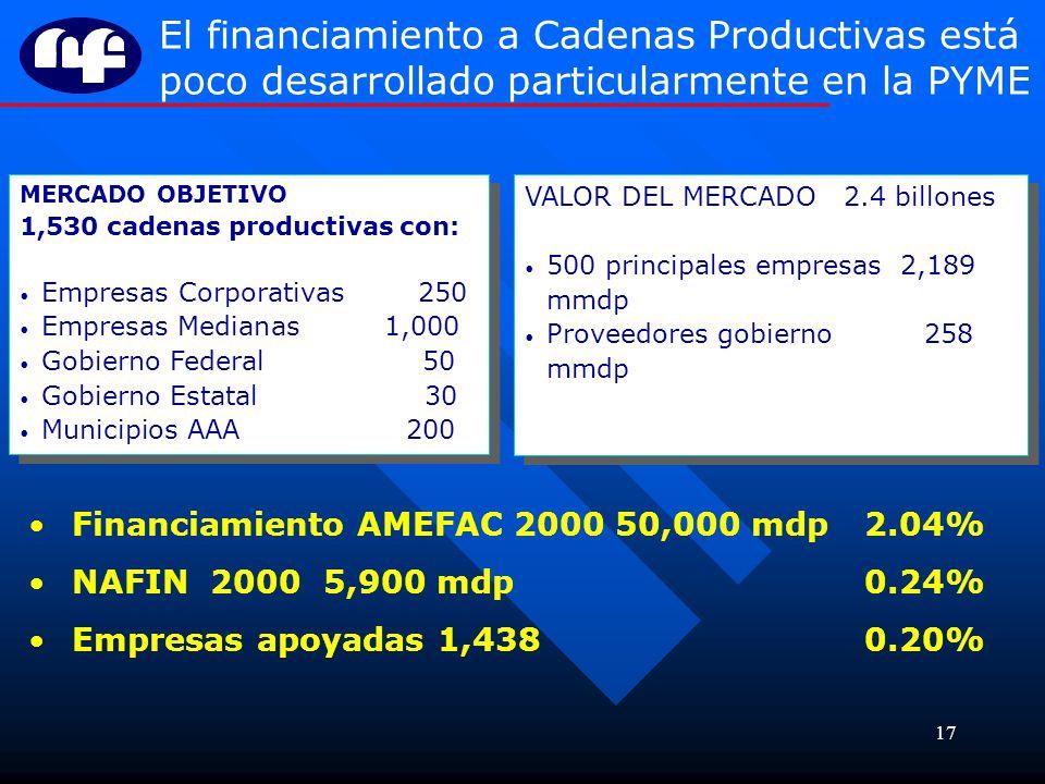 El financiamiento a Cadenas Productivas está poco desarrollado particularmente en la PYME