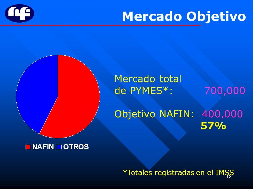 *Totales registradas en el IMSS
