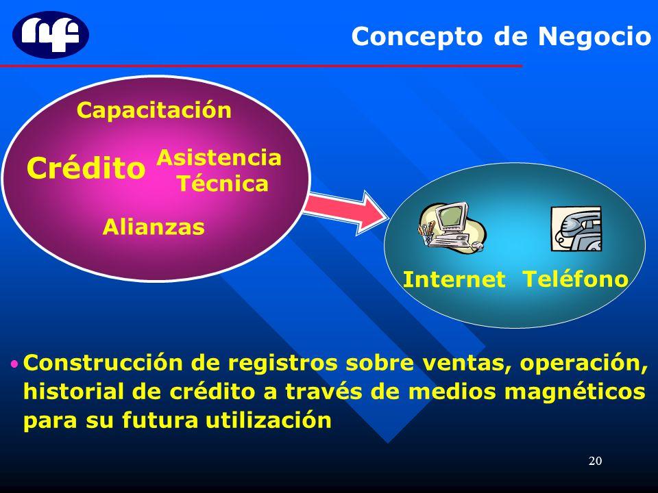 Crédito Concepto de Negocio Capacitación Asistencia Técnica Alianzas