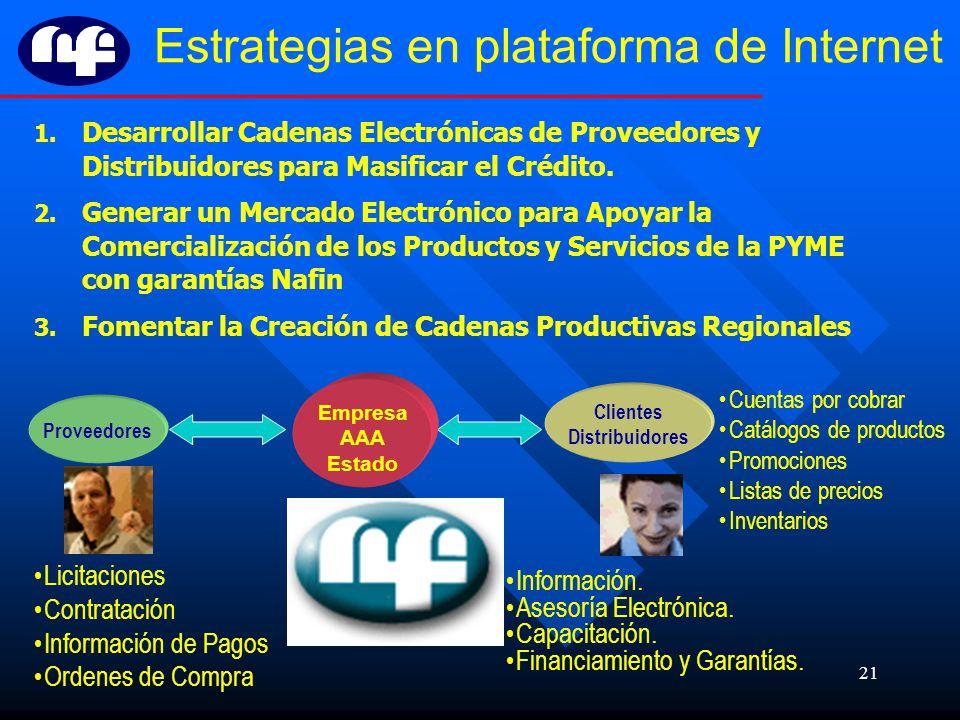 Estrategias en plataforma de Internet