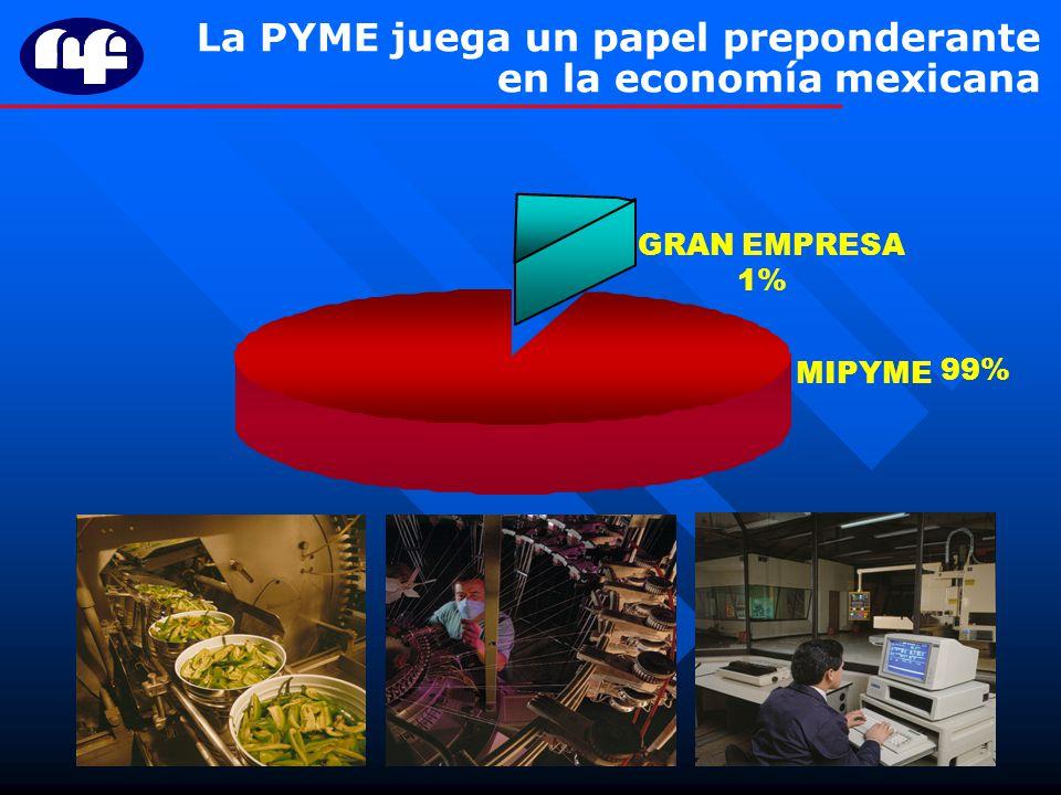 La PYME juega un papel preponderante en la economía mexicana