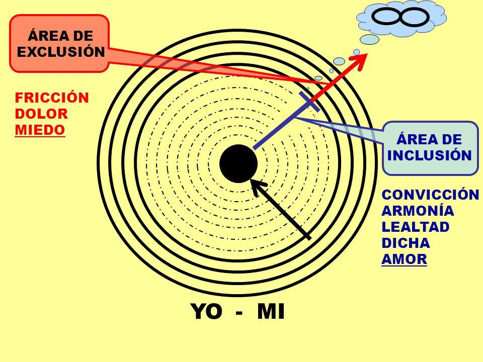 YO - MI ÁREA DE EXCLUSIÓN FRICCIÓN DOLOR MIEDO INCLUSIÓN CONVICCIÓN
