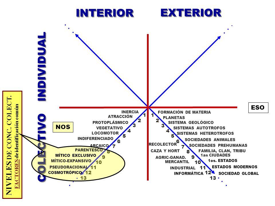 INTERIOR EXTERIOR INDIVIDUAL COLECTIVO NIVELES DE CONC. COLECT. ESO