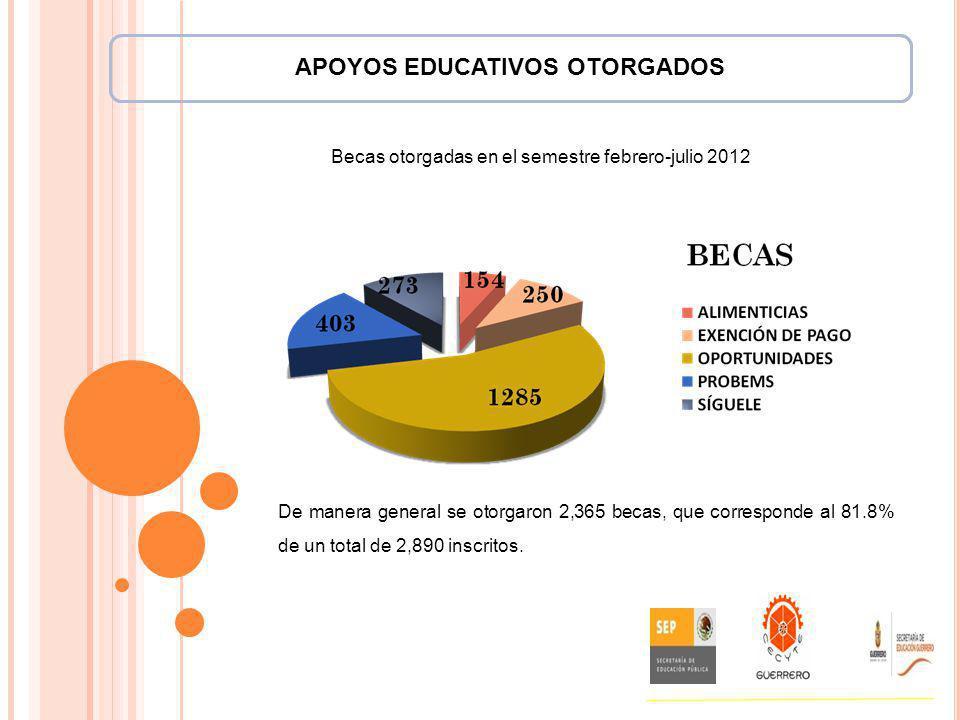 APOYOS EDUCATIVOS OTORGADOS