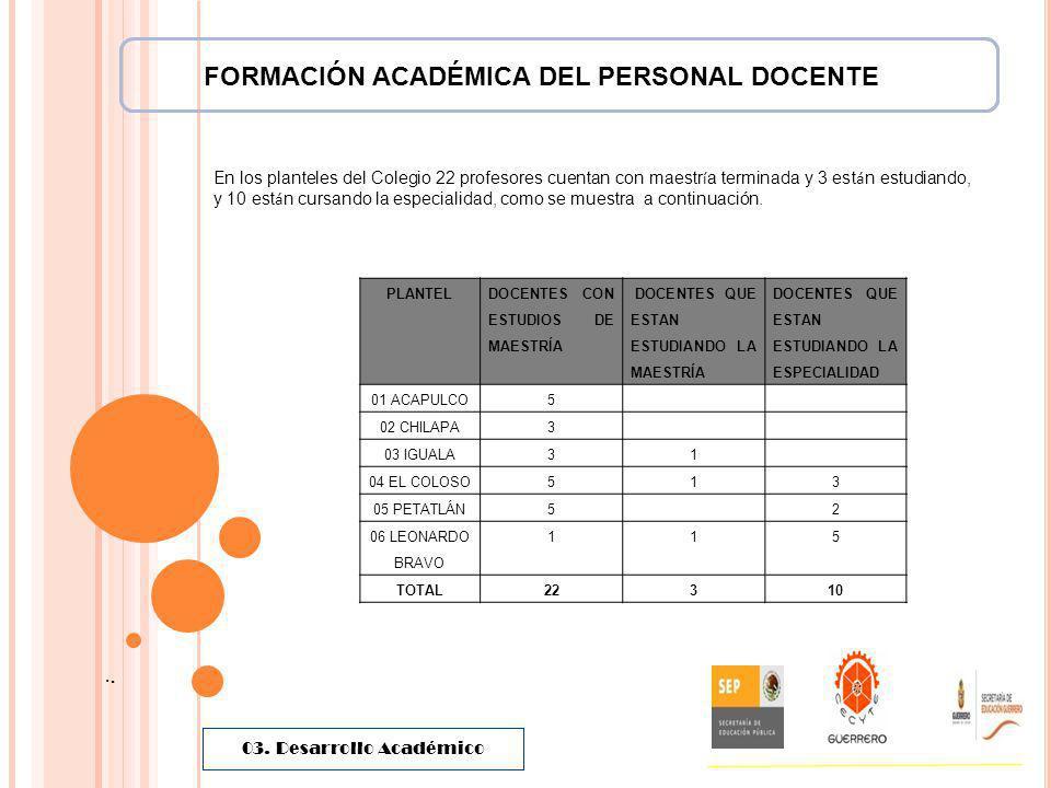 FORMACIÓN ACADÉMICA DEL PERSONAL DOCENTE