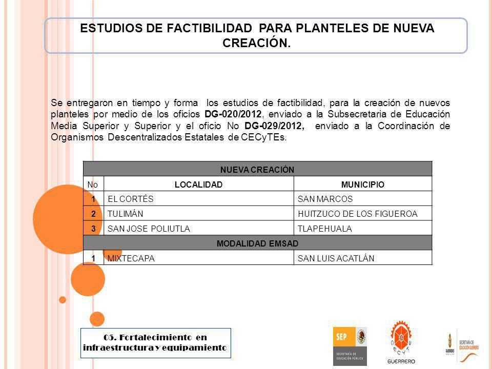 ESTUDIOS DE FACTIBILIDAD PARA PLANTELES DE NUEVA CREACIÓN.