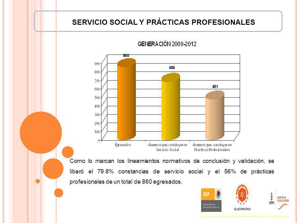 SERVICIO SOCIAL Y PRÁCTICAS PROFESIONALES