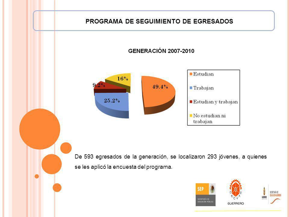 PROGRAMA DE SEGUIMIENTO DE EGRESADOS