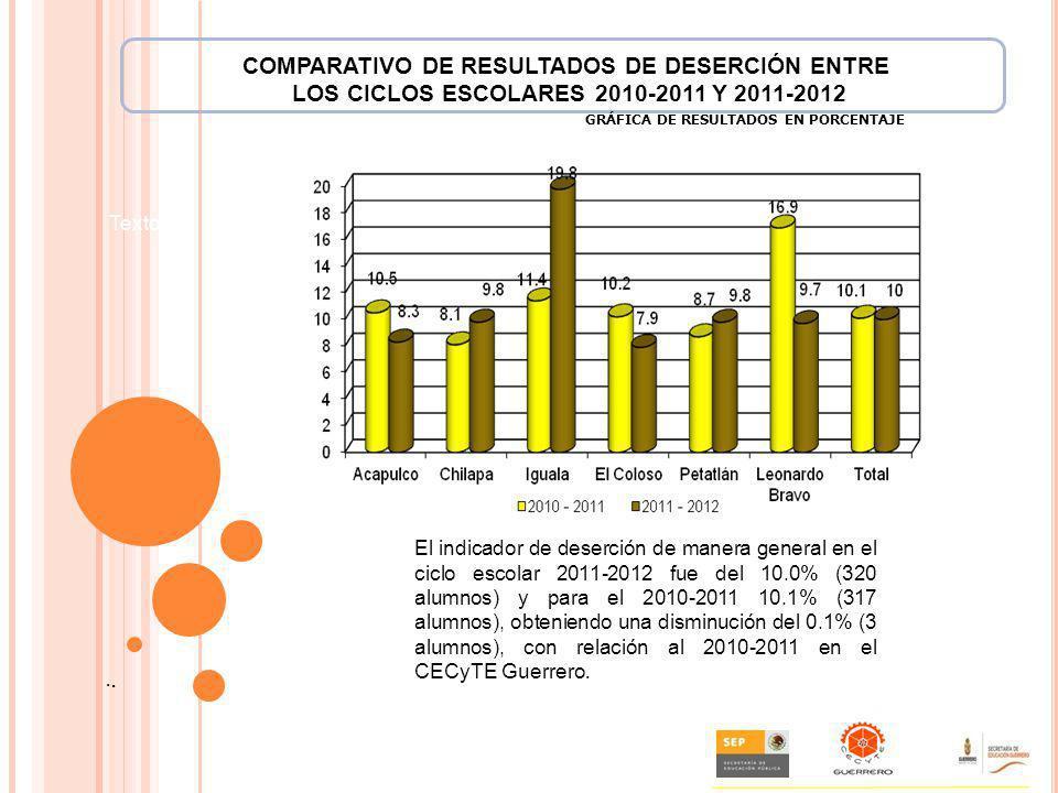 COMPARATIVO DE RESULTADOS DE DESERCIÓN ENTRE