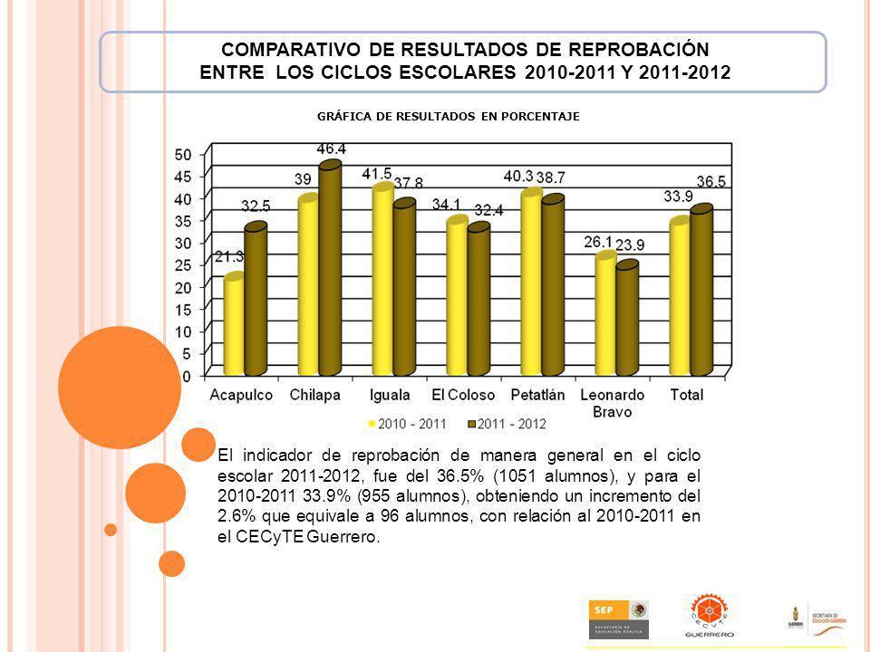 COMPARATIVO DE RESULTADOS DE REPROBACIÓN