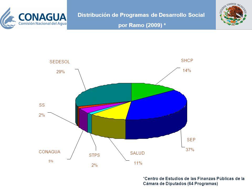 Distribución de Programas de Desarrollo Social