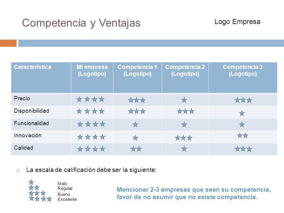 Competencia y Ventajas