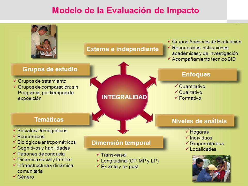 Modelo de la Evaluación de Impacto
