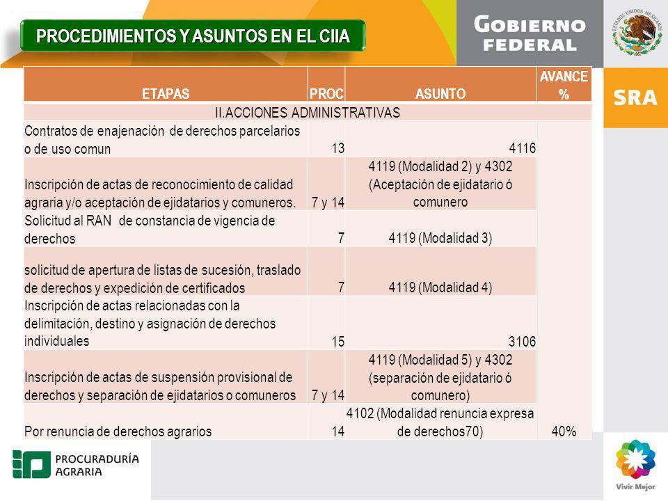 PROCEDIMIENTOS Y ASUNTOS EN EL CIIA