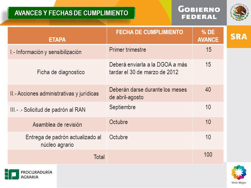 AVANCES Y FECHAS DE CUMPLIMIENTO