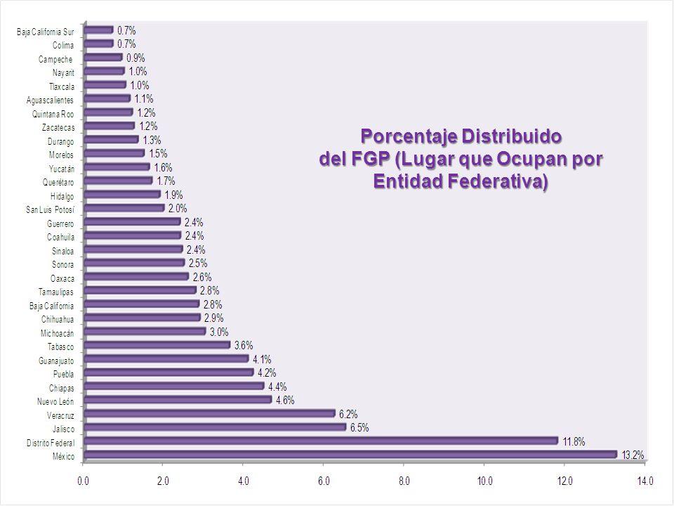 Porcentaje Distribuido