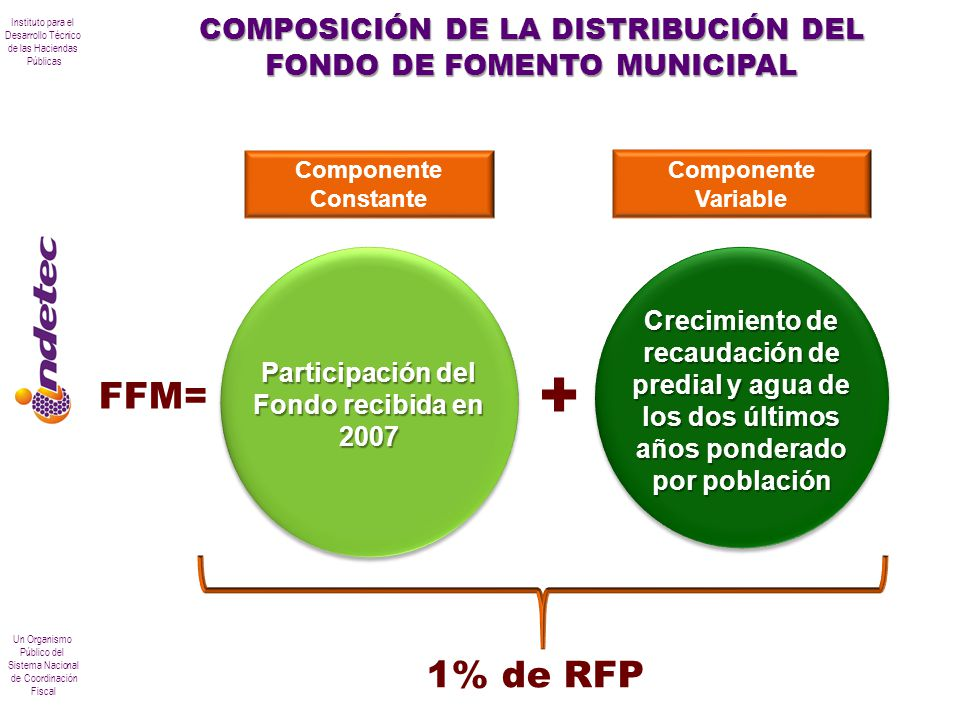 COMPOSICIÓN DE LA DISTRIBUCIÓN DEL FONDO DE FOMENTO MUNICIPAL