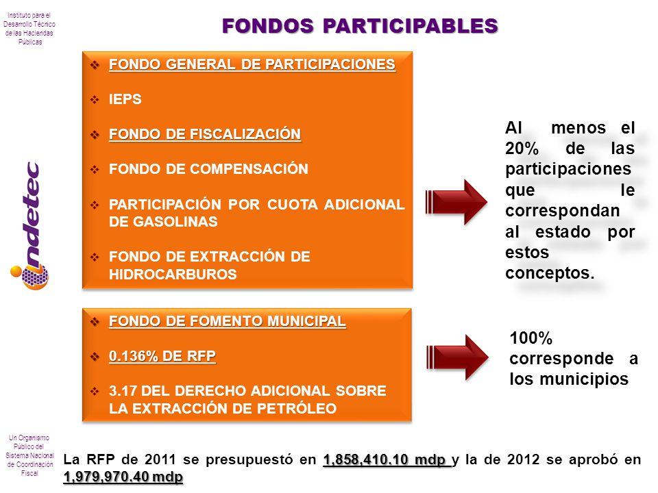 FONDOS PARTICIPABLES FONDO GENERAL DE PARTICIPACIONES. IEPS. FONDO DE FISCALIZACIÓN. FONDO DE COMPENSACIÓN.