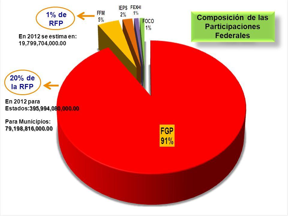 Composición de las Participaciones Federales