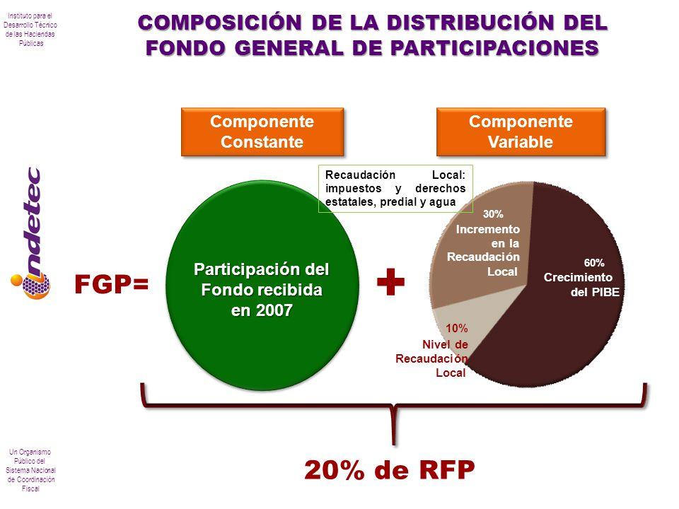 COMPOSICIÓN DE LA DISTRIBUCIÓN DEL FONDO GENERAL DE PARTICIPACIONES