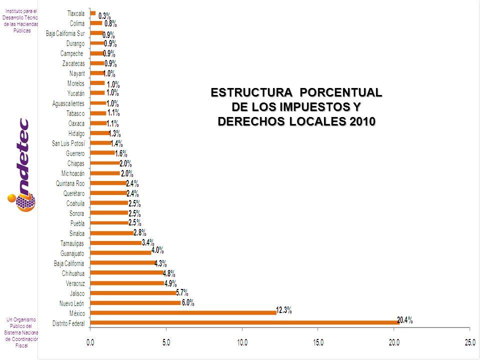 ESTRUCTURA PORCENTUAL DE LOS IMPUESTOS Y DERECHOS LOCALES 2010
